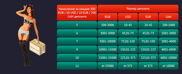 таблица обмена пинкоинов на деньги
